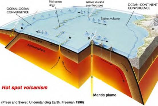 Volcanism And Techtonics